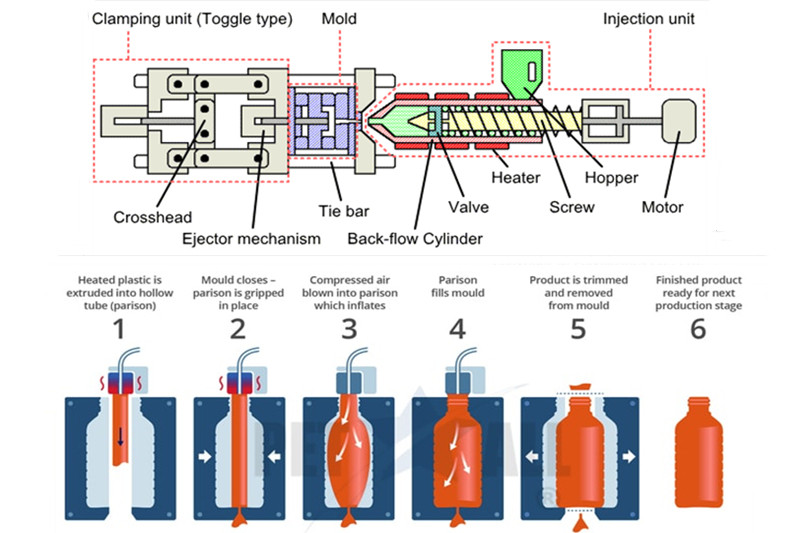 Injection Molding vs Extrusion Molding