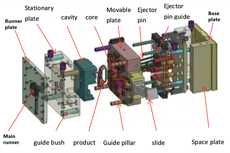 Processing Method Used by Injection Mould